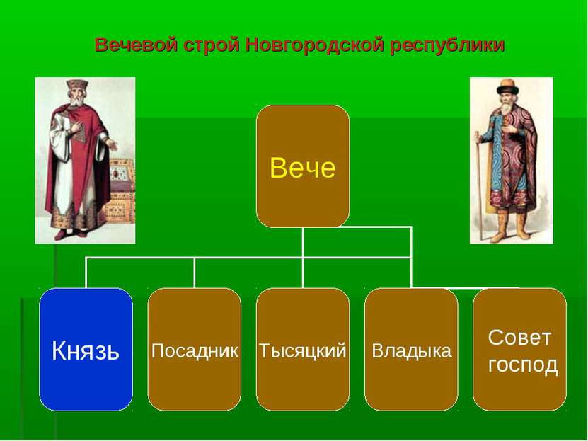 Вечевой строй Новгородской республики