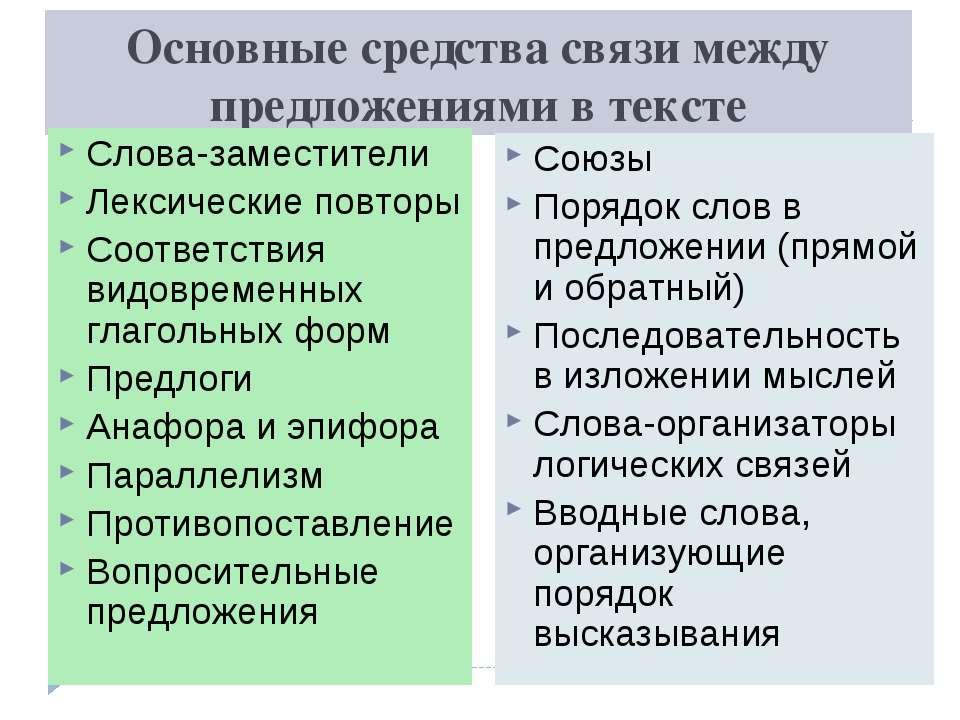 Основные средства связи между предложениями в тексте Слова-заместители Лексич...