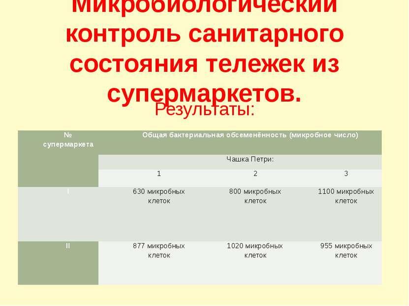 Микробиологический контроль санитарного состояния тележек из супермаркетов. Р...