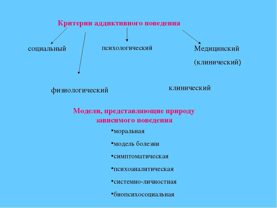 Критерии аддиктивного поведения социальный психологический Медицинский (клини...