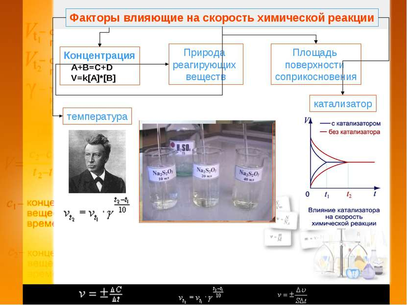 Факторы влияющие на скорость химической реакции Концентрация А+B=C+D V=k[A]*[...