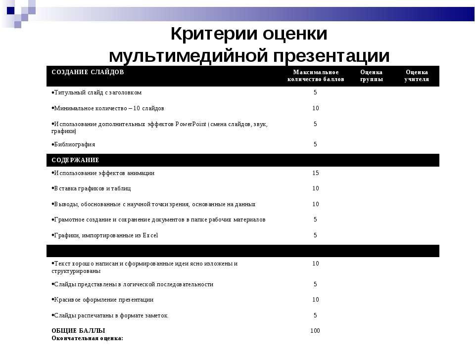 Критерии оценки мультимедийной презентации учащийся__________________________...