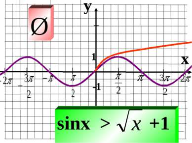 y x 1 -1 sinx > +1 Ø
