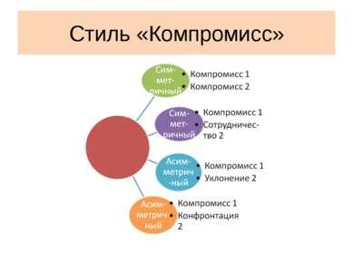 Стиль «Компромисс»
