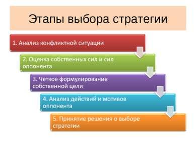 Этапы выбора стратегии