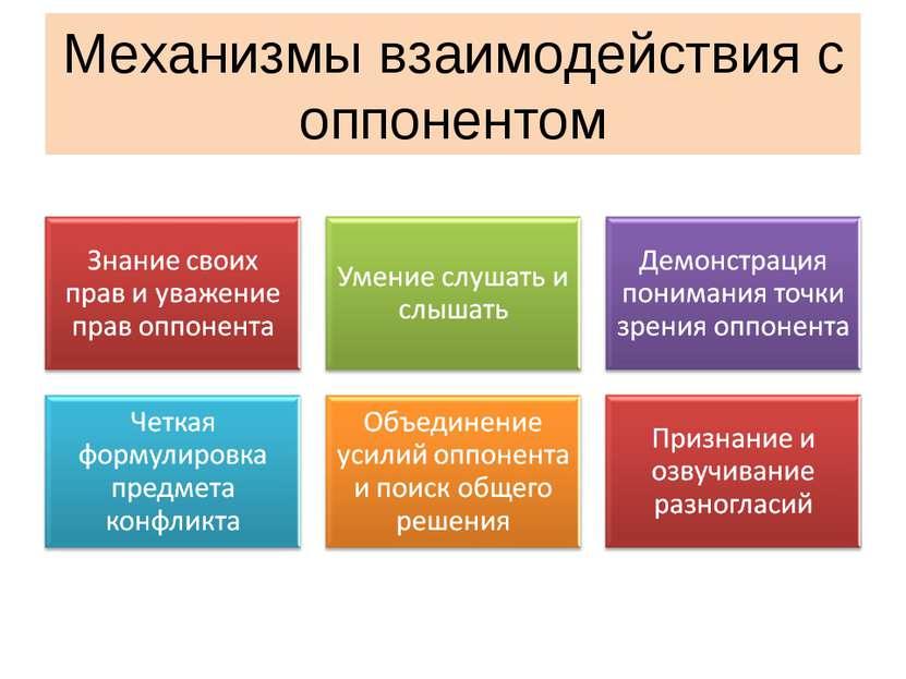 Механизмы взаимодействия с оппонентом