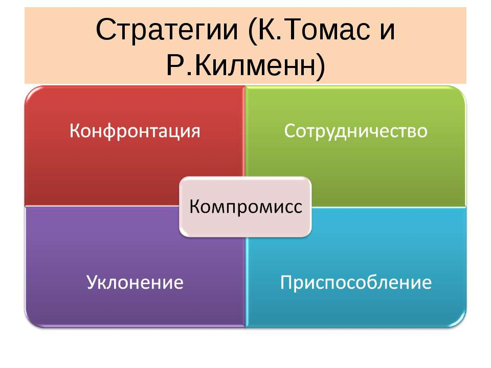 Стратегии (К.Томас и Р.Килменн)