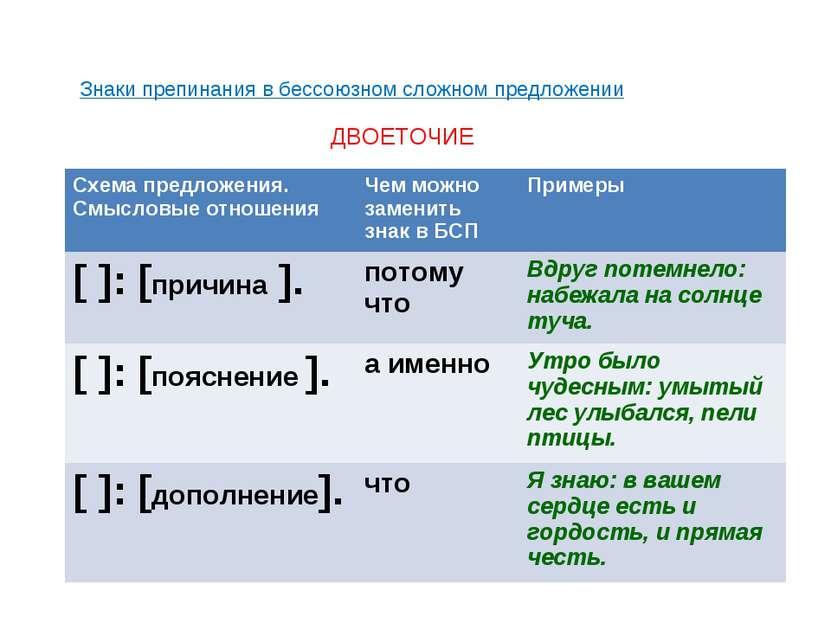 Знаки препинания в бессоюзном сложном предложении ДВОЕТОЧИЕ Схема предложения...