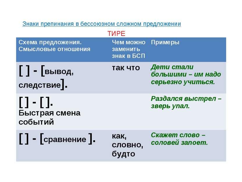 Знаки препинания в бессоюзном сложном предложении ТИРЕ Схема предложения. Смы...