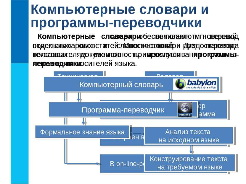 Компьютерные словари и программы-переводчики Компьютерные словари обеспечиваю...