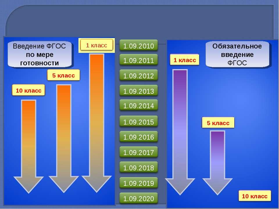 Введение ФГОС по мере готовности Обязательное введение ФГОС