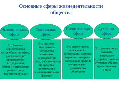 Основные сферы жизнедеятельности общества Экономическая сфера Социальная сфер...