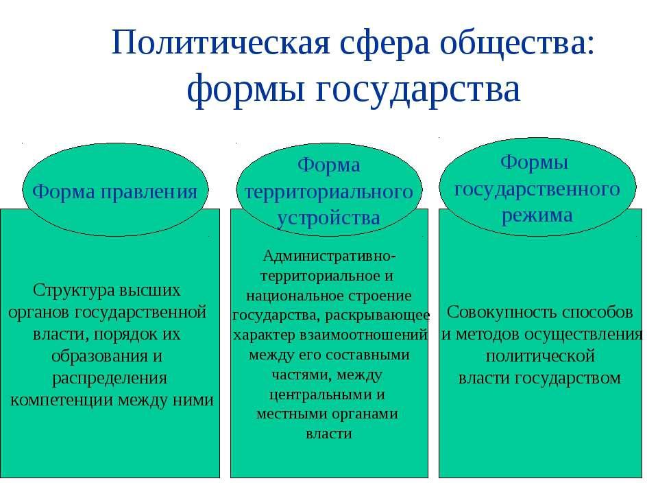 Политическая сфера общества: формы государства Структура высших органов госуд...