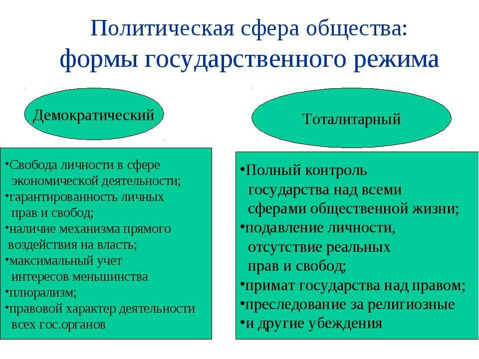 Политическая сфера общества: формы государственного режима Демократический То...