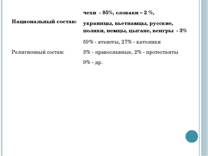 Национальный состав: чехи - 95%, словаки – 2 %, украинцы, вьетнамцы, русские,...