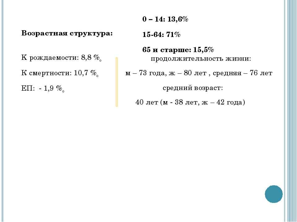 Возрастная структура: 0 – 14: 13,6% 15-64: 71% 65 и старше: 15,5% K рождаемос...