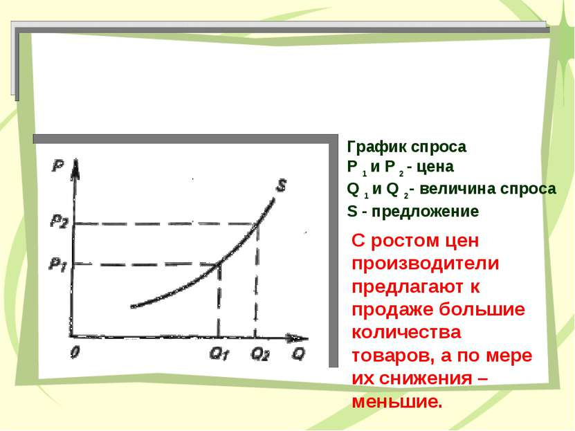 График спроса P 1 и P 2 - цена Q 1 и Q 2- величина спроса S - предложение С р...