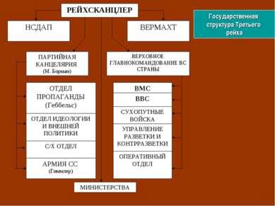 Государственная структура Третьего рейха