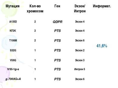 Мутация Кол-во хромосом Ген Экзон/ Интрон Информат. A135D 2 QDPR Экзон 4 41,6...