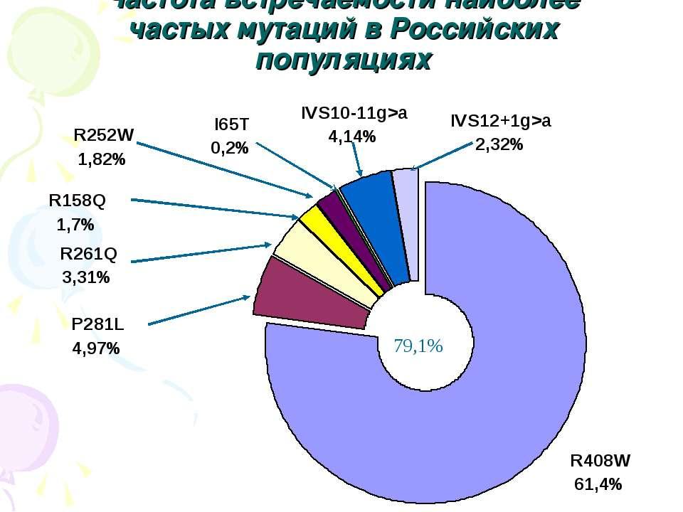 Частота встречаемости наиболее частых мутаций в Российских популяциях 79,1%