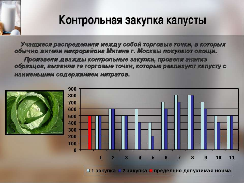 Контрольная закупка капусты Учащиеся распределили между собой торговые точки,...