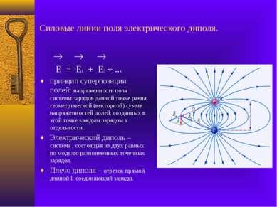 Силовые линии поля электрического диполя. E = E1 + E2 + ... принцип суперпози...