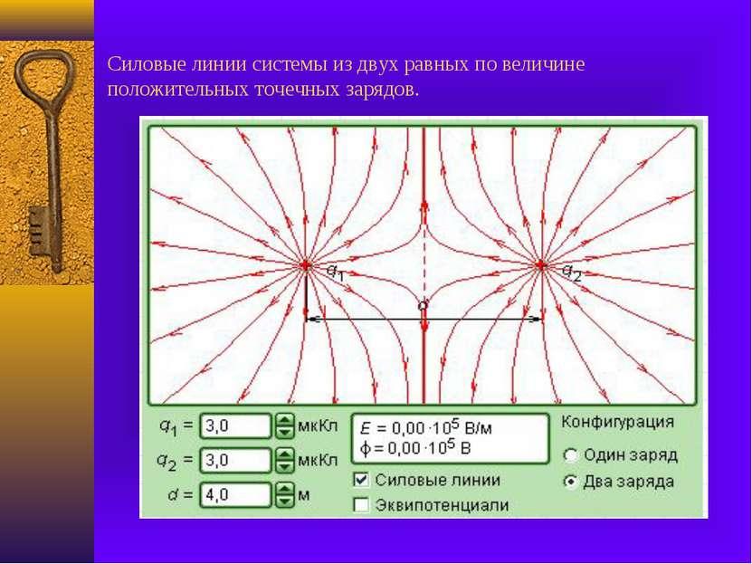 Силовые линии системы из двух равных по величине положительных точечных зарядов.