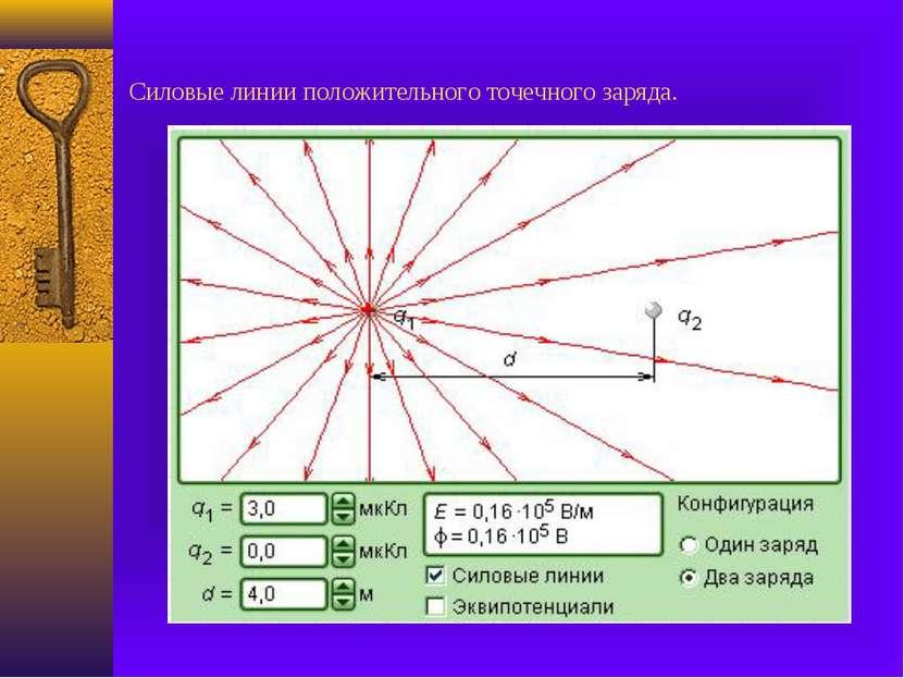 Силовые линии положительного точечного заряда.