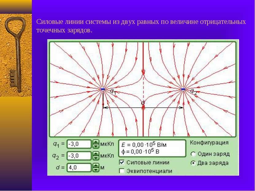 Силовые линии системы из двух равных по величине отрицательных точечных зарядов.