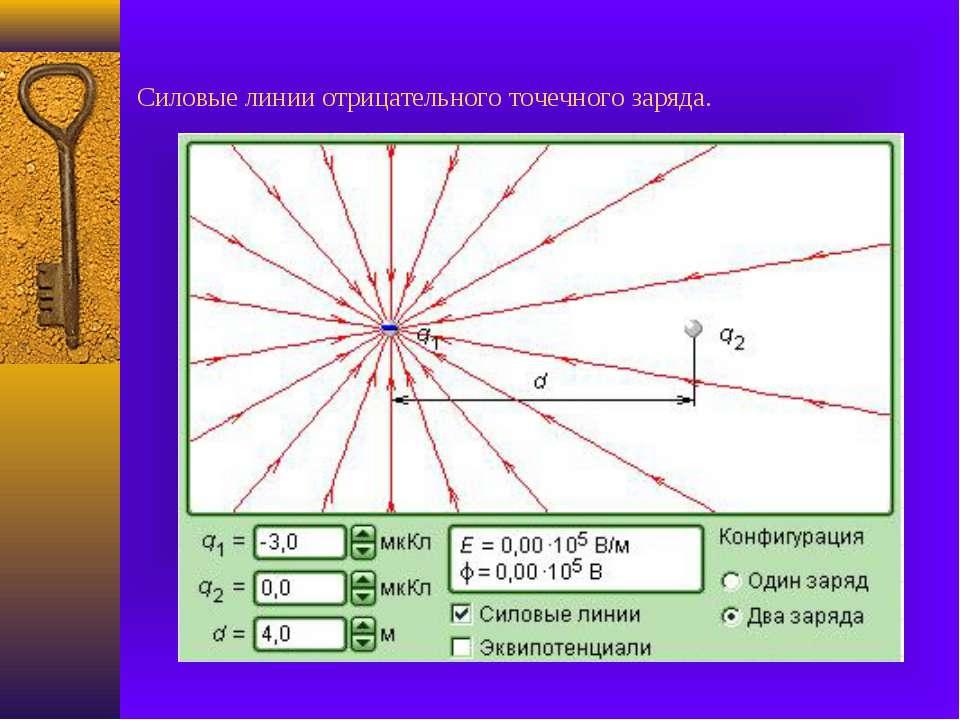 Силовые линии отрицательного точечного заряда.
