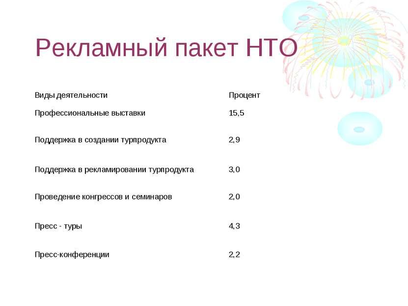 Рекламный пакет НТО Виды деятельности Процент Профессиональные выставки 15,5 ...