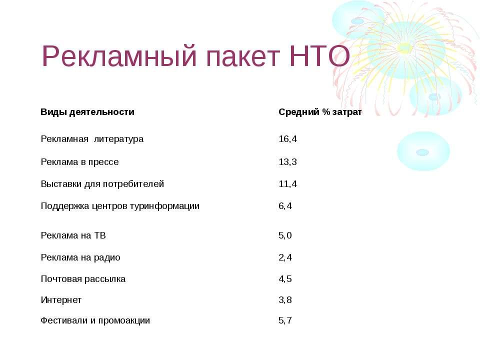 Рекламный пакет НТО Виды деятельности Средний % затрат Рекламная литература 1...