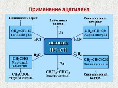 Применение ацетилена Губчук Д.П.