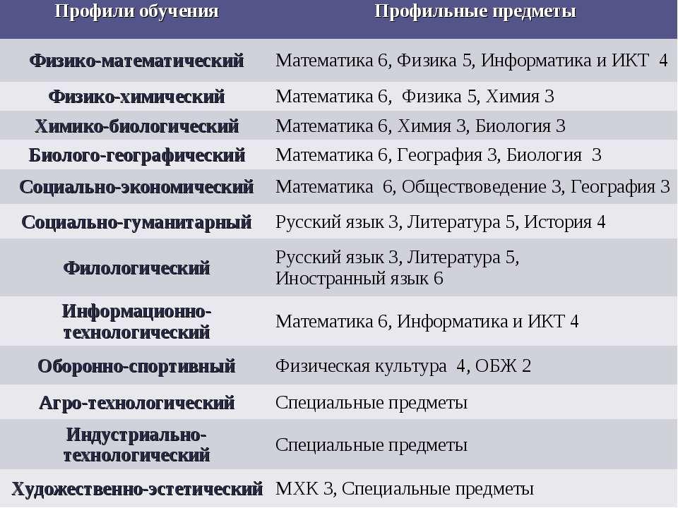 Профили обучения Профильные предметы Физико-математический Математика 6, Физи...