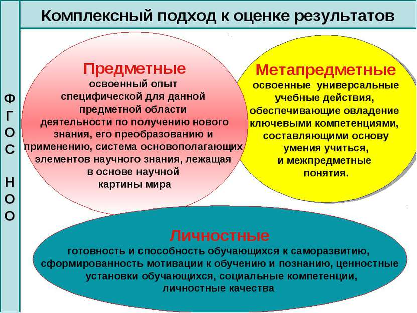 Метапредметные освоенные универсальные учебные действия, обеспечивающие овлад...