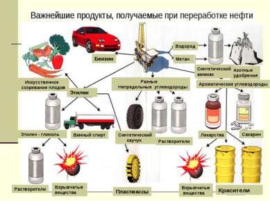 Растворители Взрывчатые вещества Пластмассы Взрывчатые вещества Красители Раз...