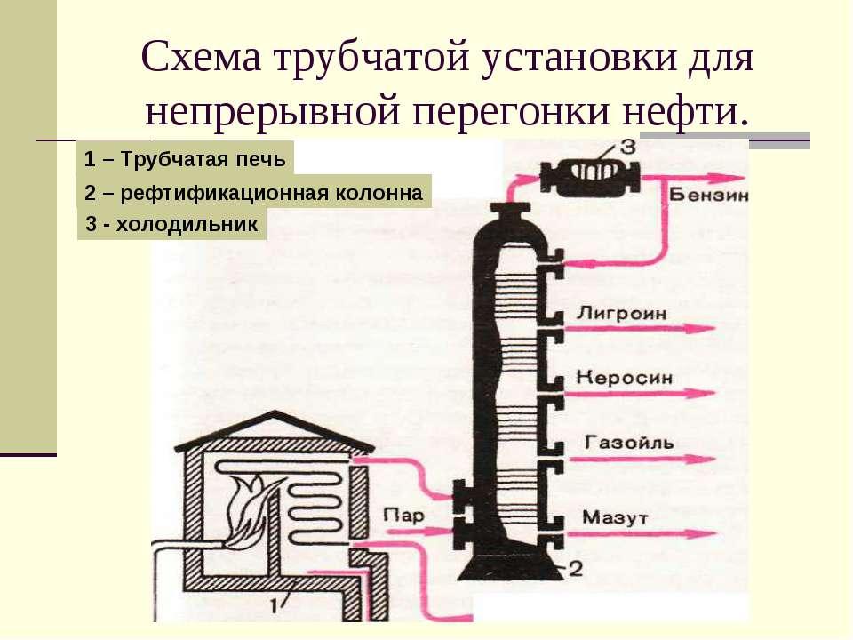 Схема трубчатой установки для непрерывной перегонки нефти. 1 – Трубчатая печь...
