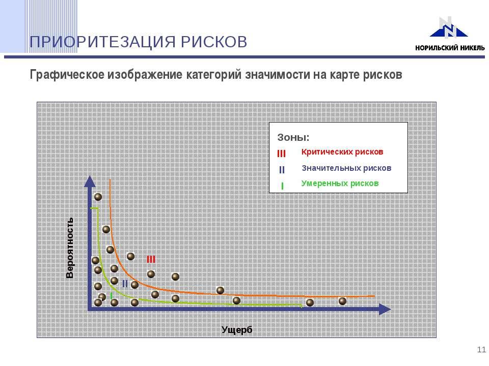 ПРИОРИТЕЗАЦИЯ РИСКОВ Графическое изображение категорий значимости на карте ри...