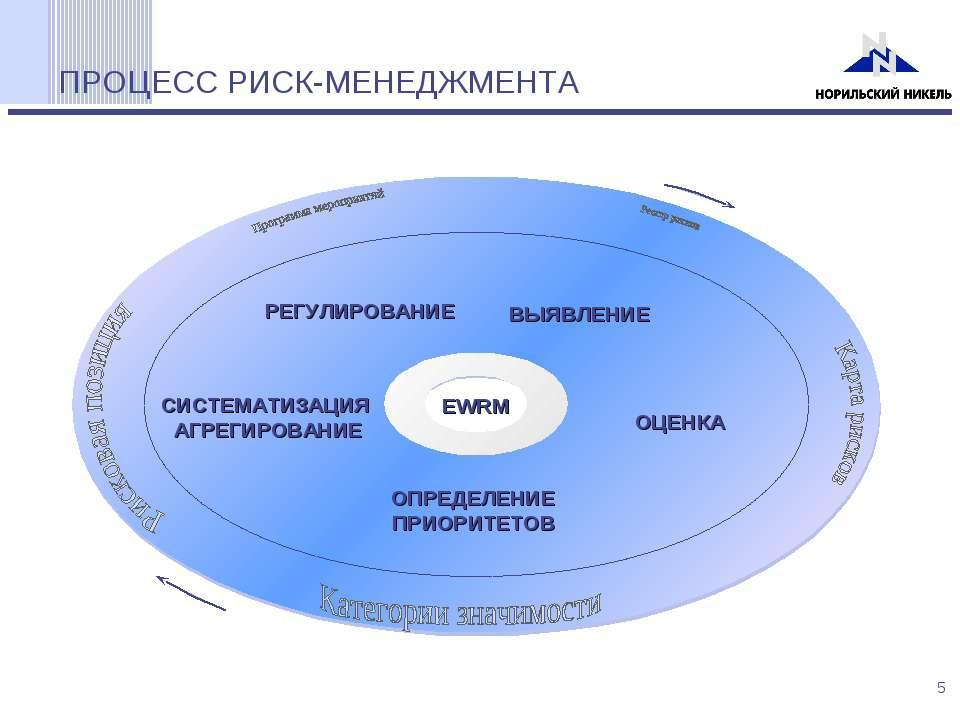 ПРОЦЕСС РИСК-МЕНЕДЖМЕНТА ВЫЯВЛЕНИЕ ОЦЕНКА ОПРЕДЕЛЕНИЕ ПРИОРИТЕТОВ РЕГУЛИРОВАН...