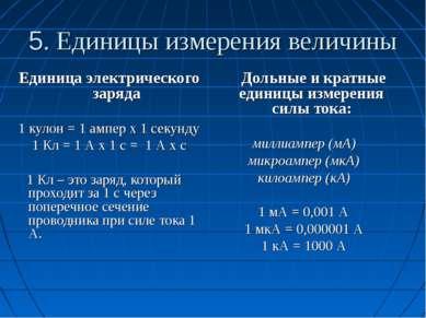 5. Единицы измерения величины Дольные и кратные единицы измерения силы тока: ...