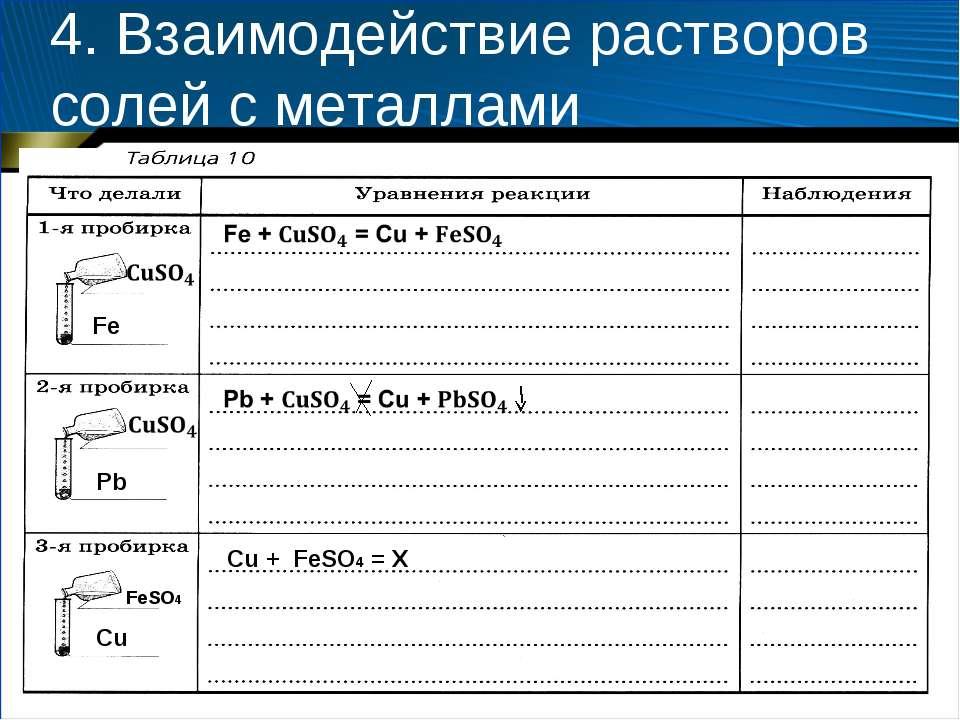 4. Взаимодействие растворов солей с металлами Fe Pb Cu FeSO4 Cu + FeSO4 = X