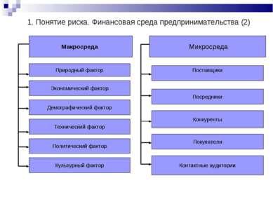 Макросреда Природный фактор Экономический фактор Поставщики Посредники Конкур...