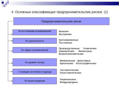 Предпринимательские риски По источникам возникновения По длительности По уров...