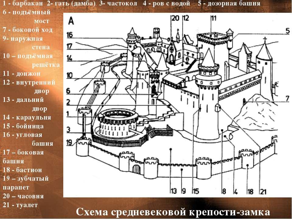 1 - барбакан 2- гать (дамба) 3- частокол 4 - ров с водой 5 - дозорная башня 6...