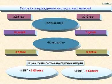 Условия награждения многодетных матерей Слайд 12 2009 год «Алтын алқа» 6,0 МР...