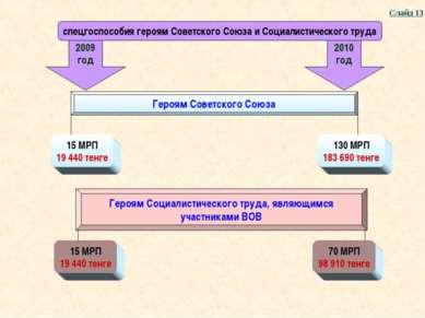2010 год Слайд 13 2009 год Героям Советского Союза 15 МРП 19 440 тенге 130 МР...