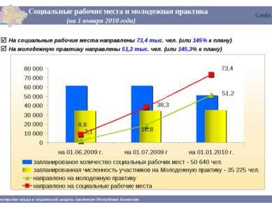 Социальные рабочие места и молодежная практика (на 1 января 2010 года) Минист...