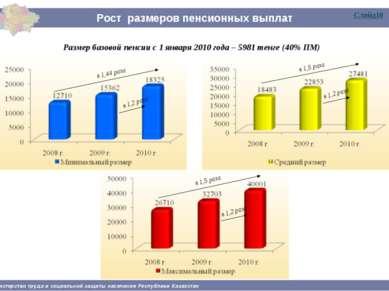 Рост размеров пенсионных выплат * - с учетом базовой пенсии Министерство труд...