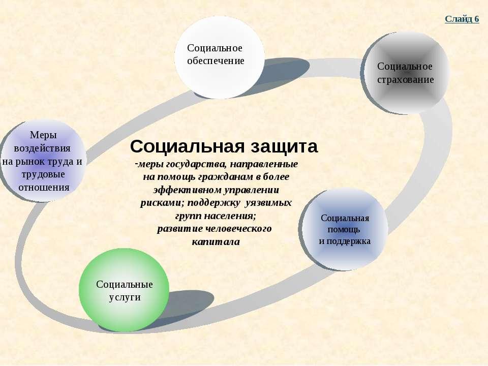 Меры воздействия на рынок труда и трудовые отношения Социальные услуги меры г...