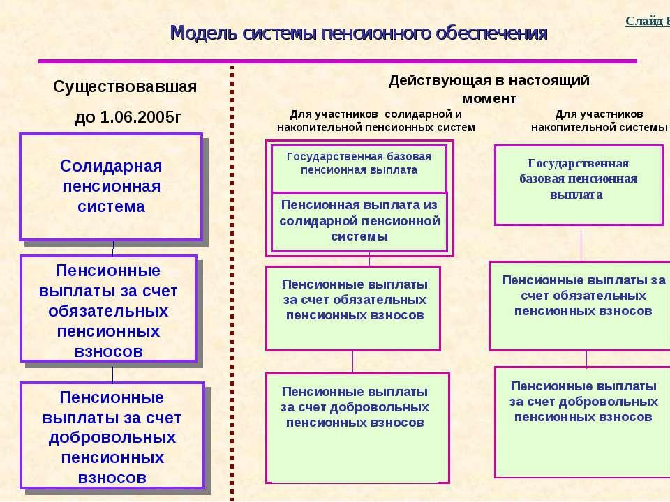 Модель системы пенсионного обеспечения Существовавшая до 1.06.2005г Действующ...